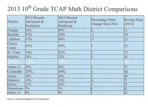 10th Grade TCAP Comparisons