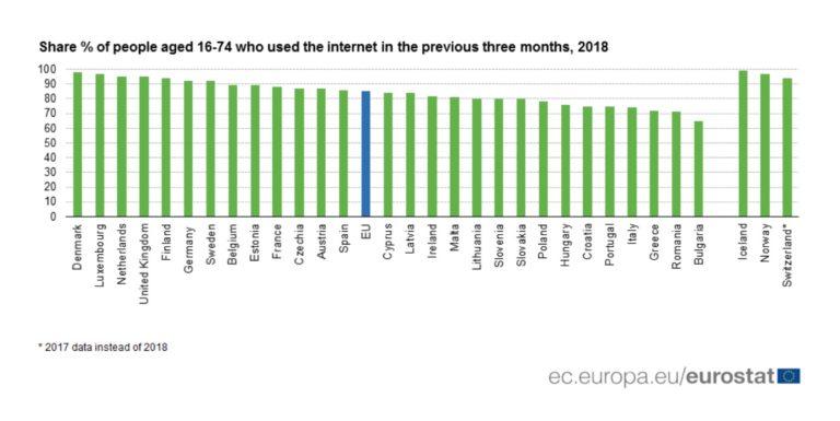 Per cosa usi Internet?