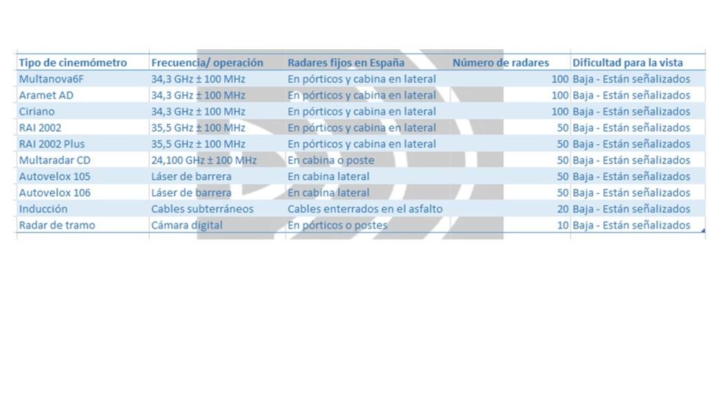 Tabla frecuencias 3 SuRadar detectores de radar antiradar Genevo