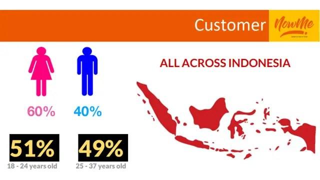 Pengguna E-Commerce di Indonesia