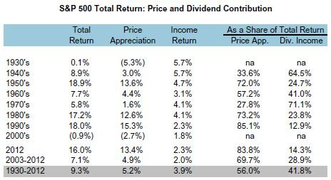 Dividends Percent of Total Return