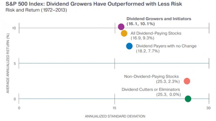 Dividend Cutters & Eliminators Performance