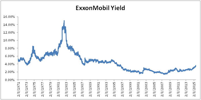 ExxonMobil Long-Term Dividend Yield