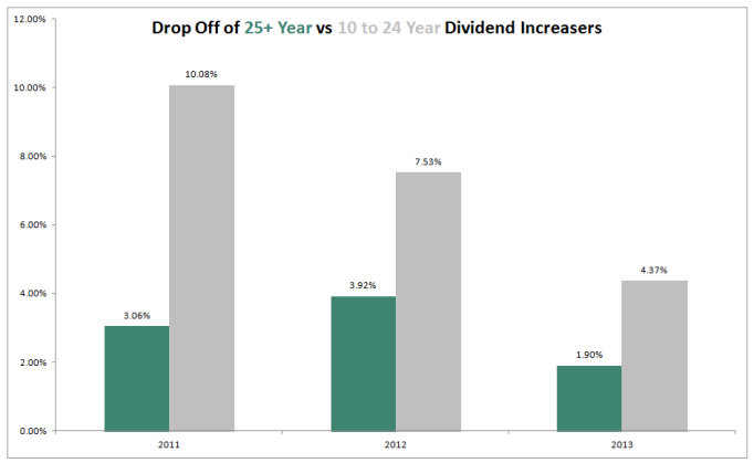 Dividend HIstory Matters Dividends Growth Stocks