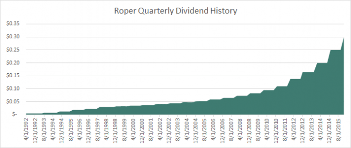 ROP Dividend History