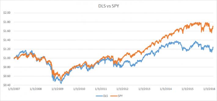 DLS vs SPY