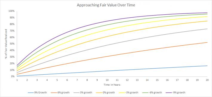 Fair Value Over Time