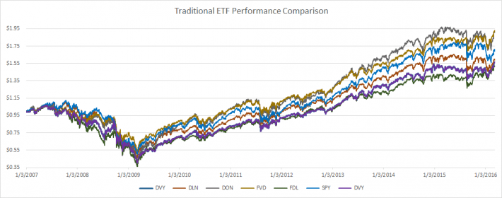 Traditional ETF Performance