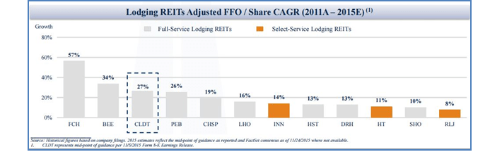 Lodging REIT Growth