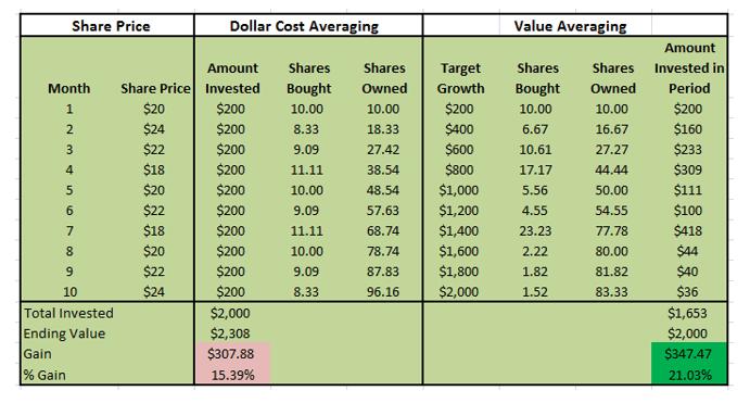 Value Averaging Vs Dollar Cost Averaging