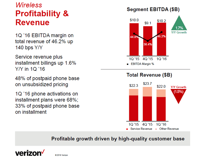 Verizon Wireless Margin Expansion