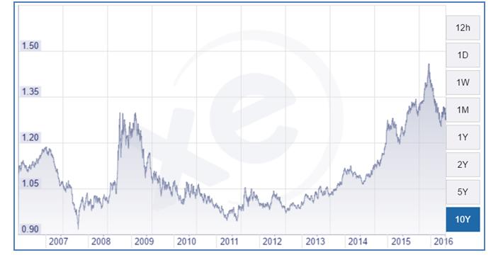 CAD vs USD