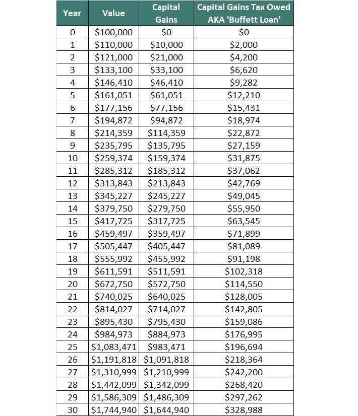 Buffett Loan