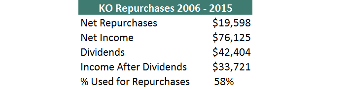 KO Repurchases 2006 - 2015