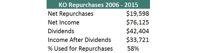 KO Repurchases 2006 - 2015