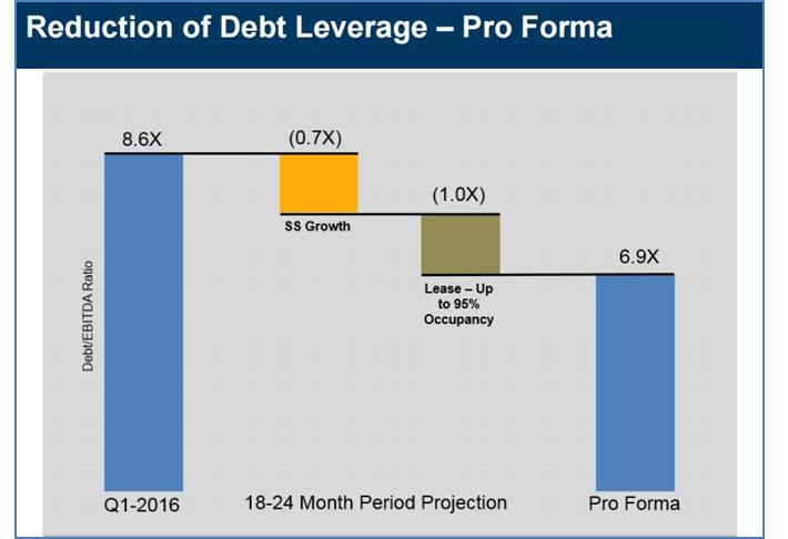 WSR Debt Reduction