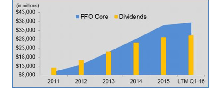 WSR Dividend and FFO Growth