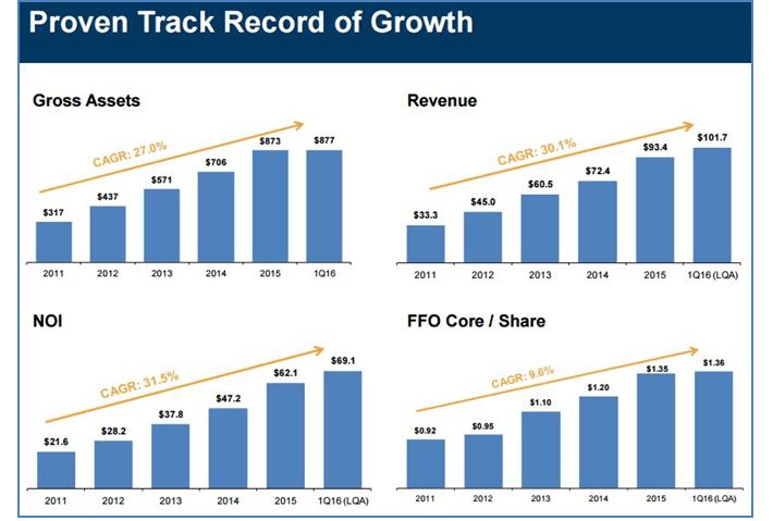 WSR Growth Record