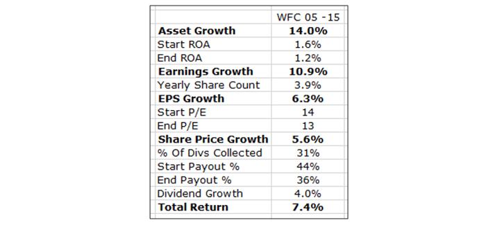 Wells Fargo 10 Year Results