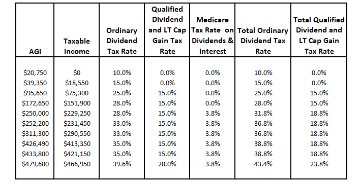 Qualified and Ordinary Dividend Tax Rates By Income