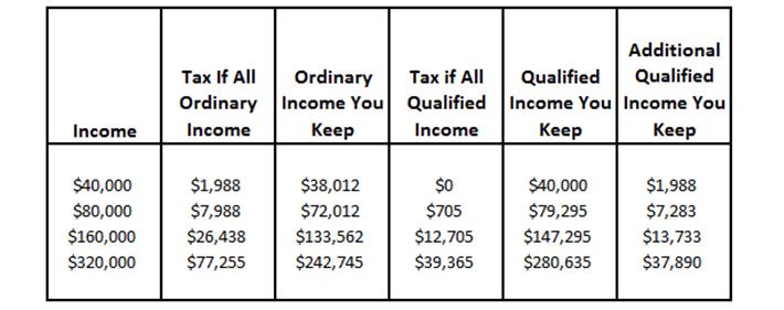 Qualified vs Ordinary Income
