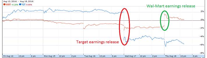 Wal-Mart Stores, Inc  (WMT) Vs  Target Corporation (TGT
