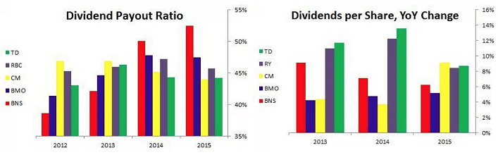 canadian-banks-dividends-and-payout-ratios
