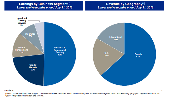 RY Business Segment Overview