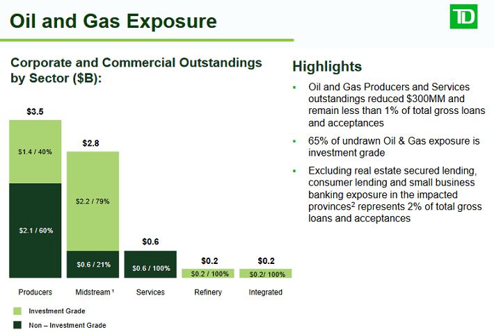TD Energy Exposure