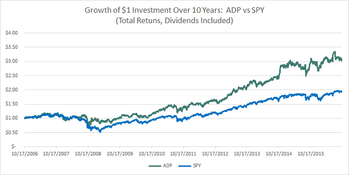adp-vs-spy-total-returns