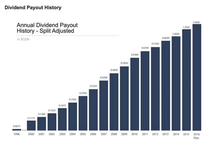 cn-dividend-increase