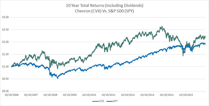 chevron-10-year-total-returns