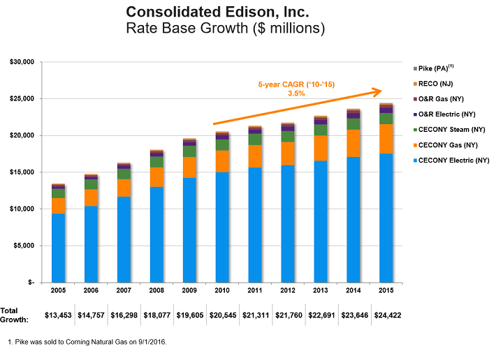 consolidataed-edison-rate-base-growth