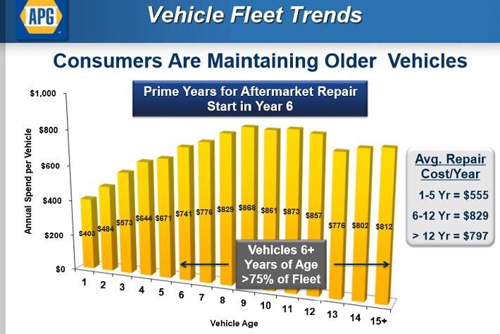 gpc-vehicle-fleet-trends
