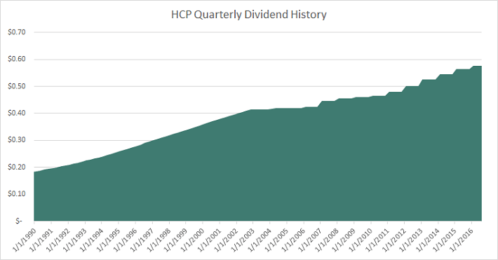hcp-quarterly-dividend-history