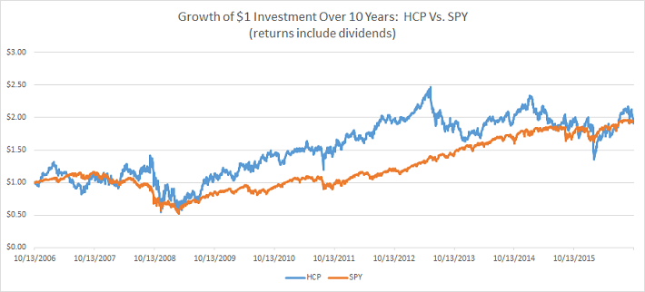 hcp-vs-spy-performance