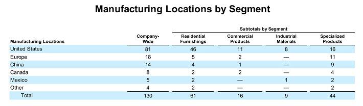 leg-manufacturing-locations