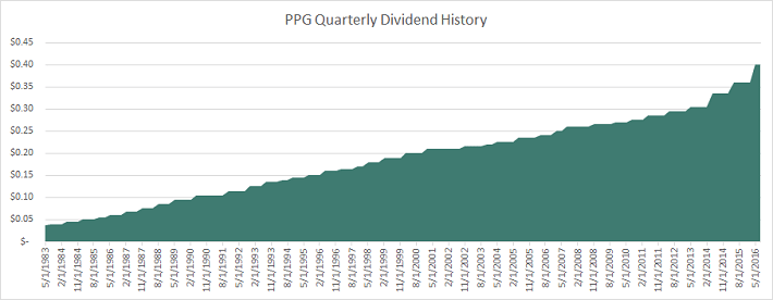 ppg-dividend-history