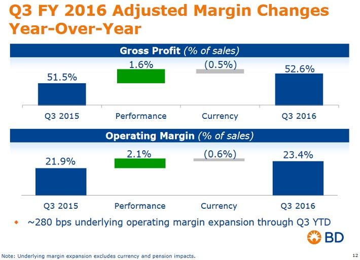 bdx-margin-expansion