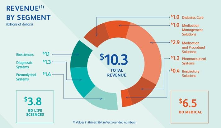 bdx-revenue-by-segment