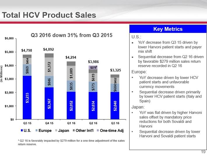 gild-hcv-product-sales