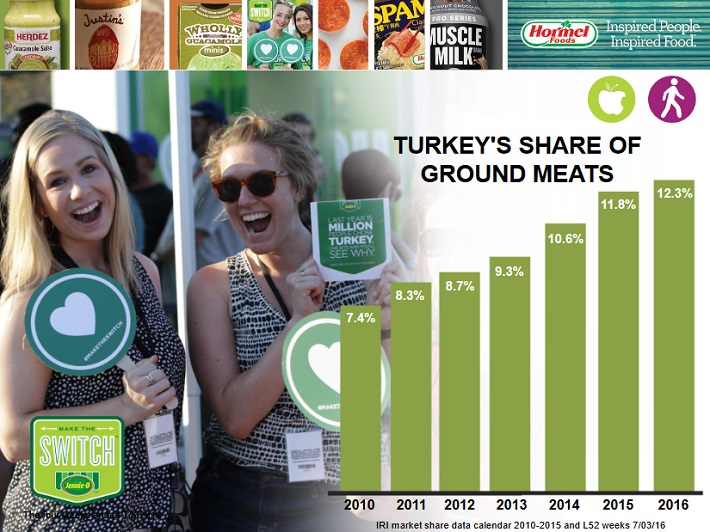 hrl-turkey-market-share