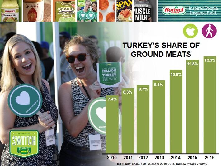 hrl-turkey-market-share