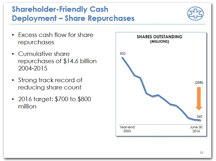 kmb-share-repurchases
