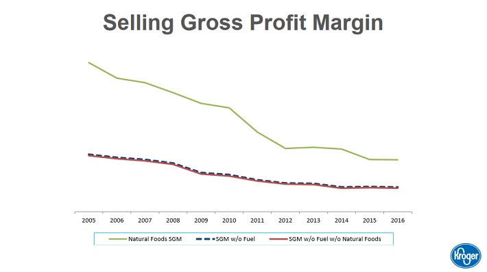 kr-gross-profit