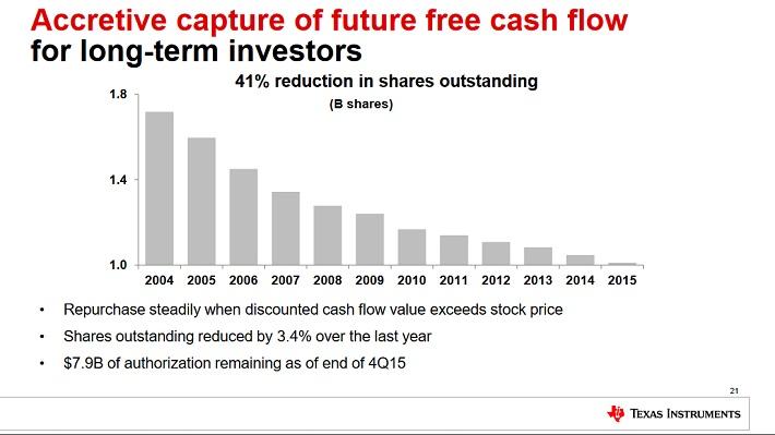 txn-buybacks
