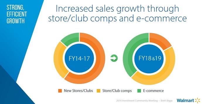 wmt-e-commerce-growth