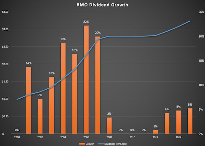bmo-dividend-growth