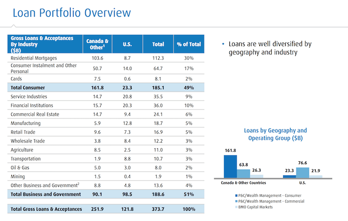bmo-loan-portfolio-overview