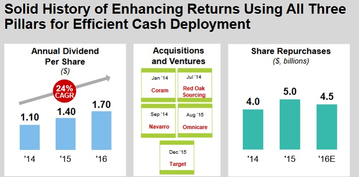 CVS Cash Deployment